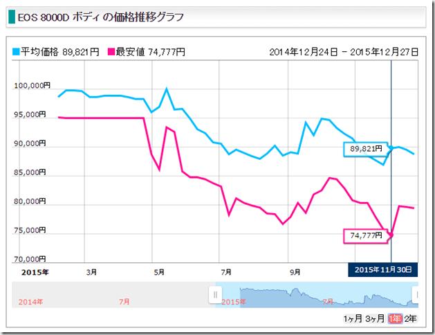 EOS8000Dの価格推移から最安値は2015年11月