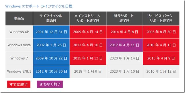 Windows7のサポート期間終了日の画像