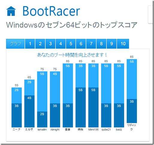 パソコンの起動時間を確認するソフトの紹介
