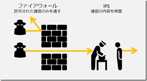 ノートン セキュリティと無料セキュリティソフトの違いを解説した画像