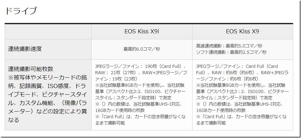 EOS Kiss x9の比較レビュー